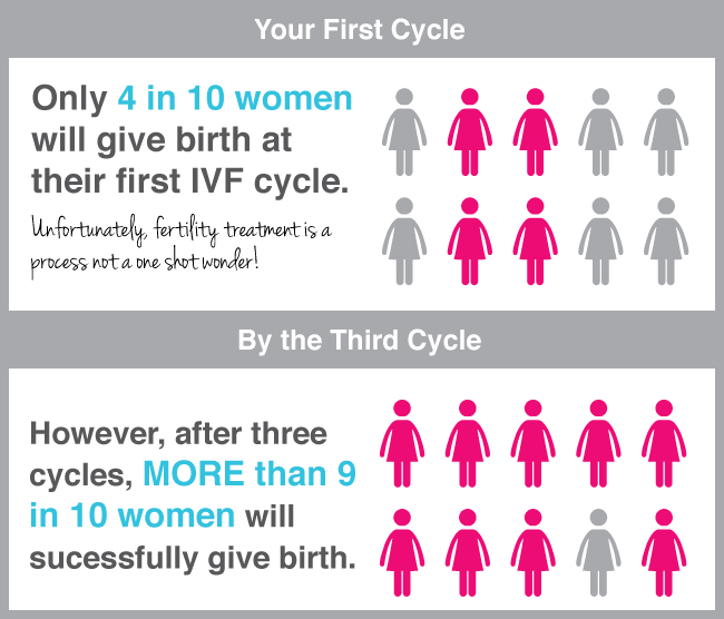 cycle fiv
