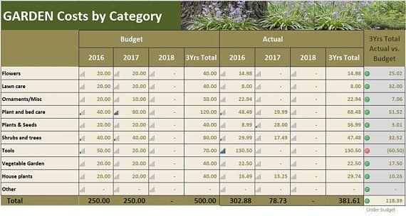 Garden Costs Planner Excel Template, Garden Budget Tracker