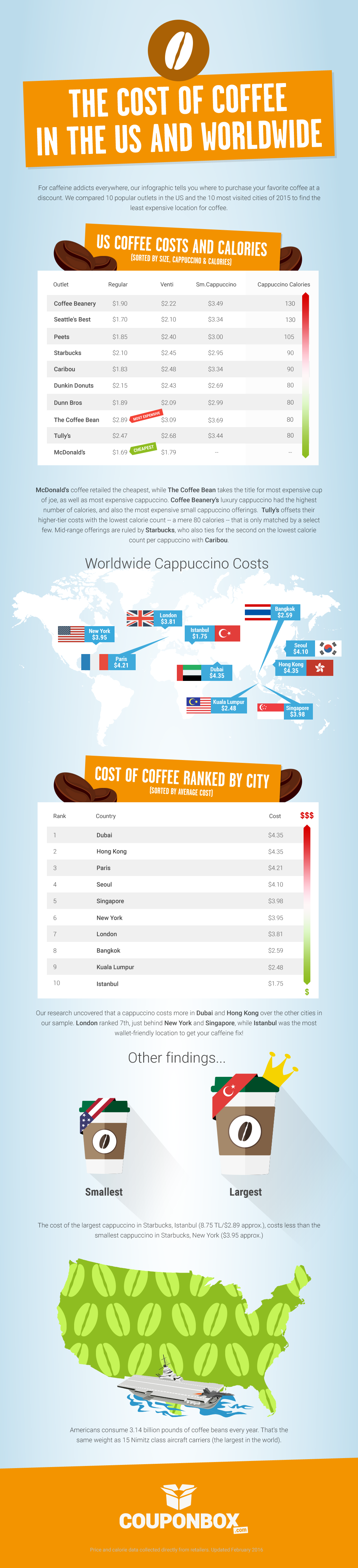 The Cost of Coffee in the US and Worldwide