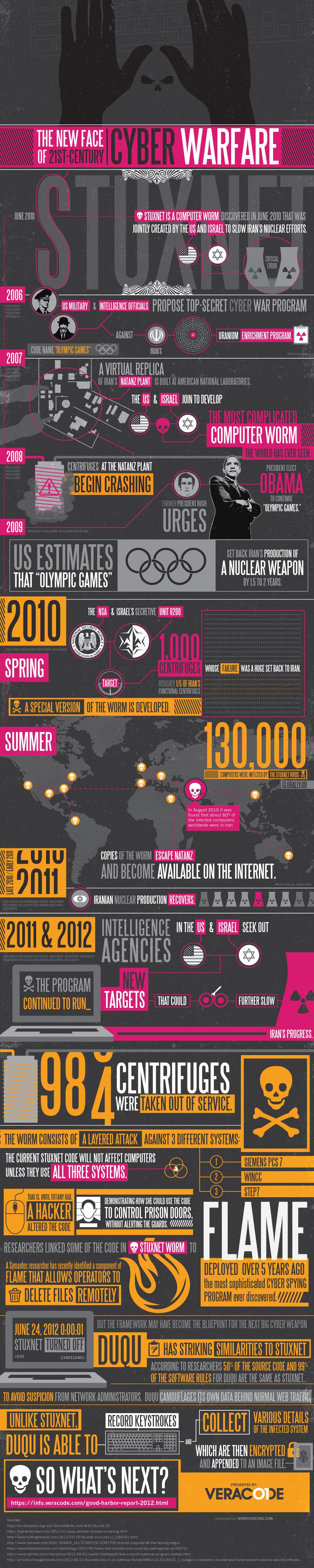 La ciberguerra en el siglo XXI – #infografía