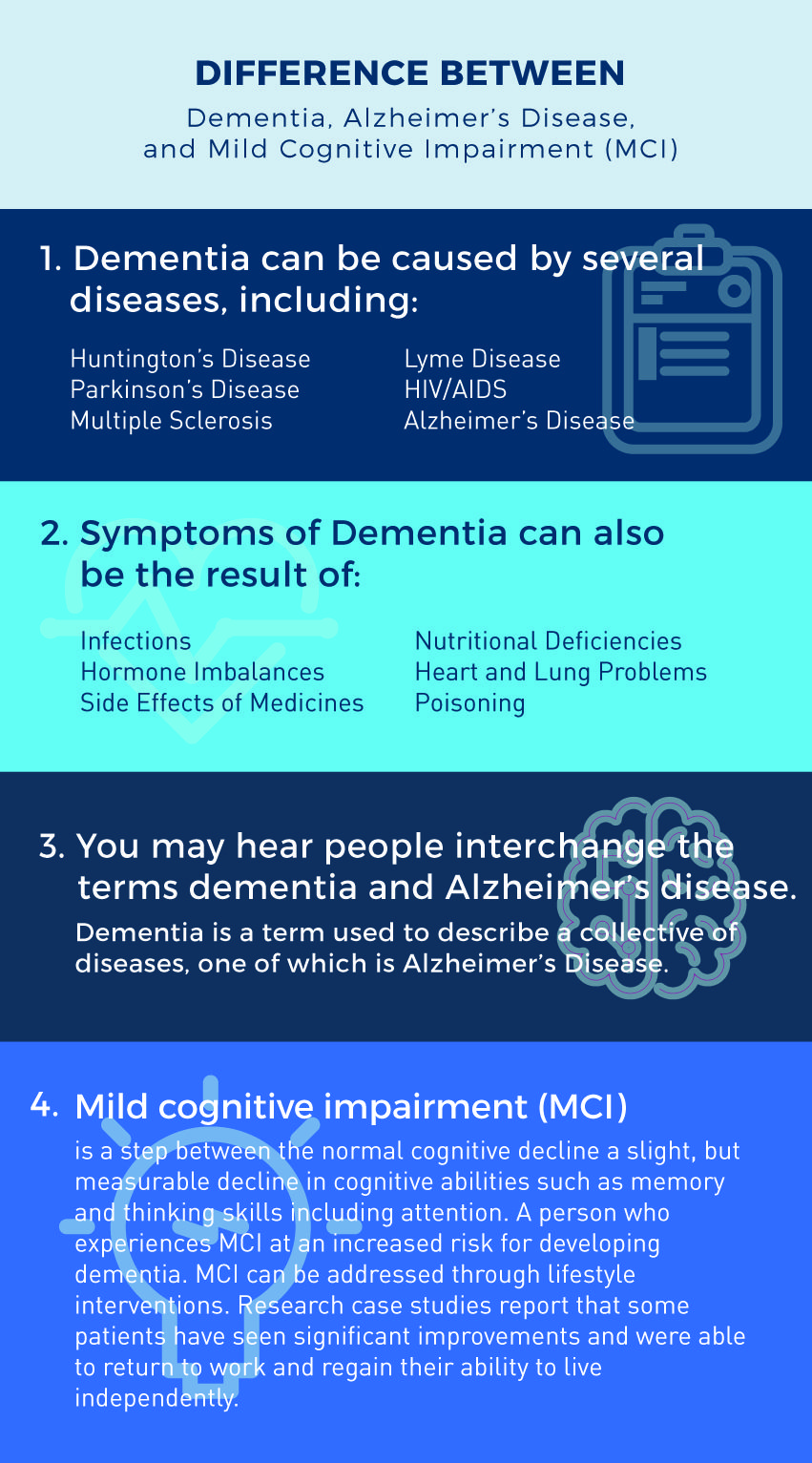 Difference Between Alzheimer S Disease Dementia And Mild Cognitive