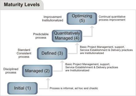 Cmmi Svc Cmmi Services Cmmi For Services Qai Process Improvement Management Optimization