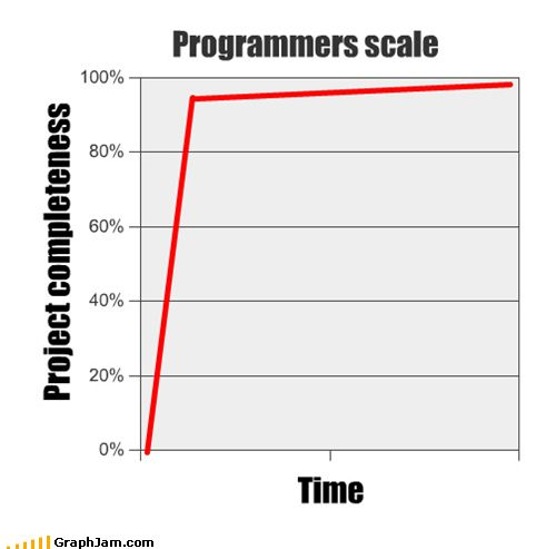 27 Things Only Developers Will Find Funny Diagram, Nerd humor - computer programmer job descriptions