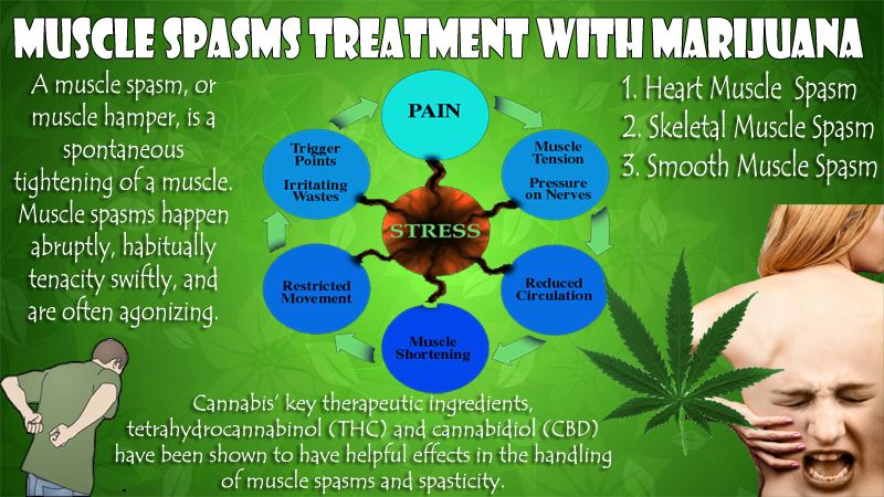 Image result for marijuana treatments