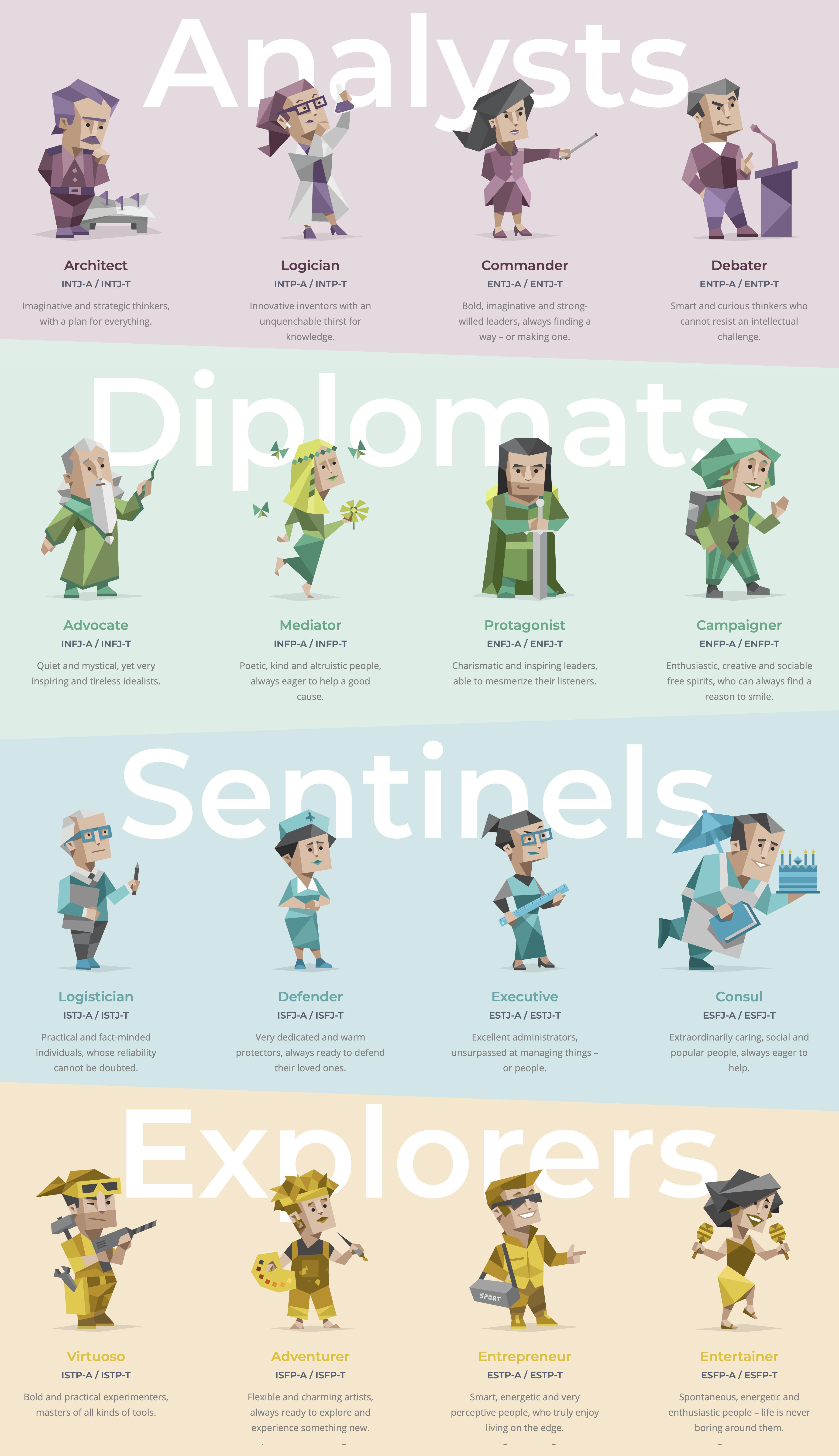 Personalities Types