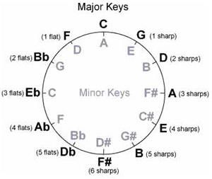 Effectively Practicing with Circle of Fifths Patterns