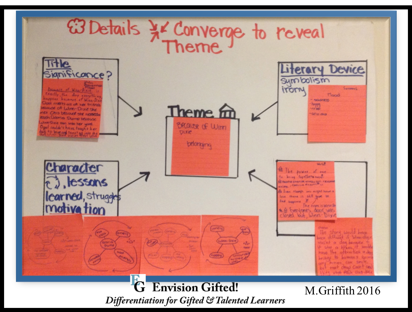 Envision Gifted  Identify Theme  Winn Dixie | Depth and