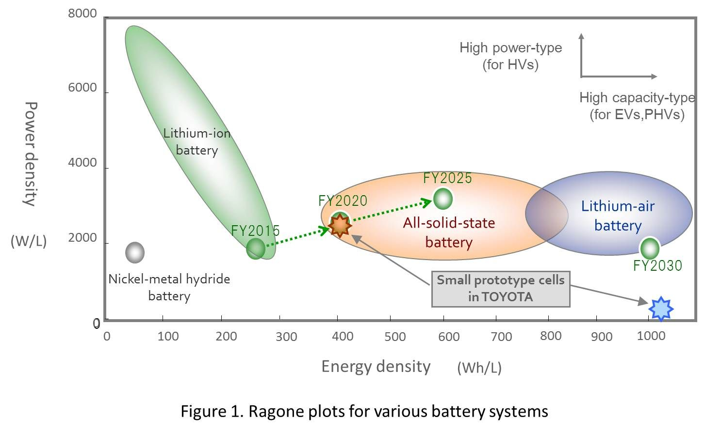 Innovative Batteries for Sustainable Mobility (17th