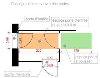 Norme Dimensions Porte