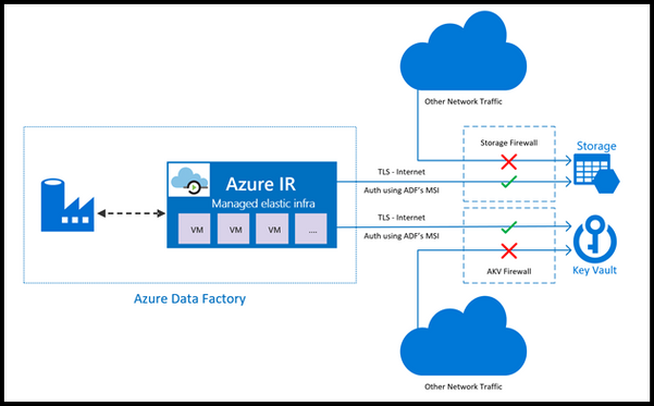 Data Factory Is Now A Trusted Service In Azure Storage And Azure Key Vault Firewall Reading Data Data Azure