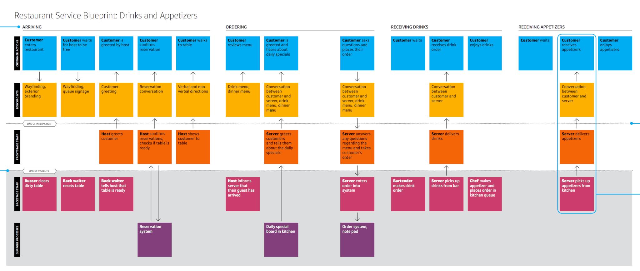 Un guide pour utiliser le blueprint comme mthode de conception de un guide pour utiliser le blueprint comme mthode de conception de service design malvernweather Gallery