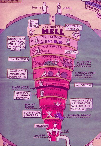 The nine circles of hell simplified. | Classic-contemporary ...