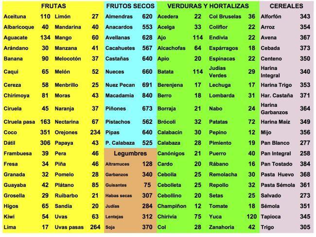 Tablas de calor as tabla de calor as calorias y tabla - Tabla de los alimentos y sus calorias ...