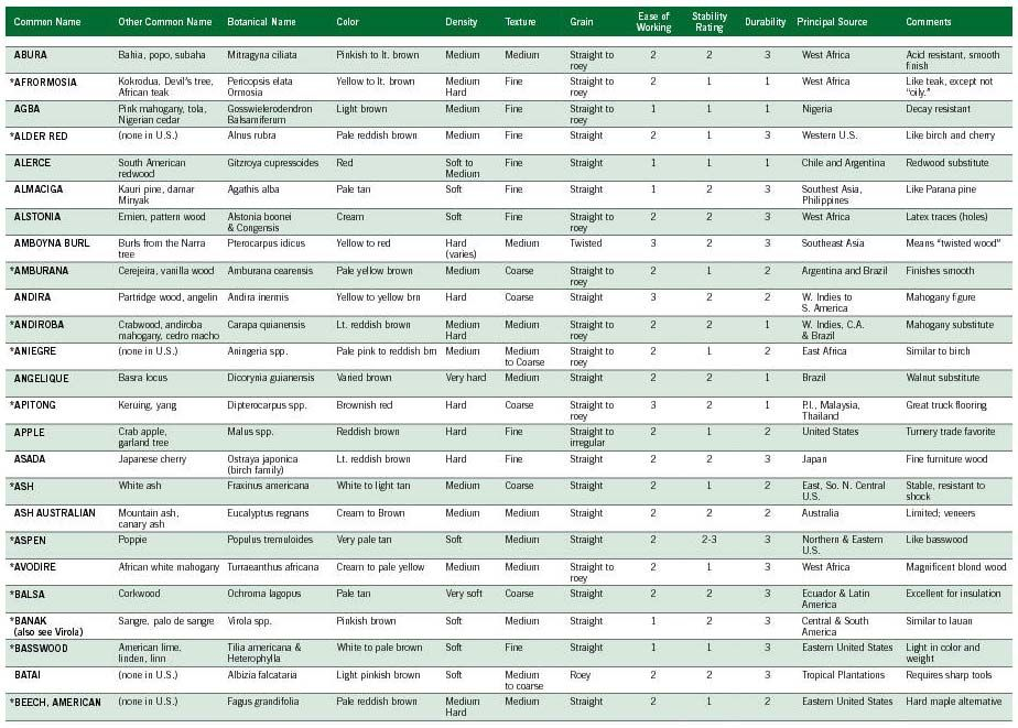 Wood Comparison Chart in 2019 Wood, Reclaimed wood
