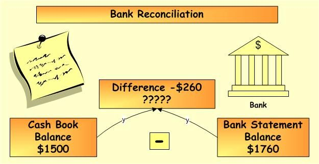 Monthly Bank Reconciliation Statement Template Excel – Bank Reconcilation Format