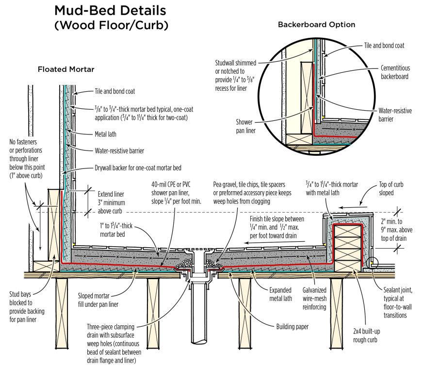 Mortar Bed Shower Pan | JLC Online | Tile, Shower
