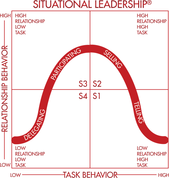 How Many Styles Of Leadership Do You Use Leadership Industrial And Organizational Psychology Styles Of Leadership