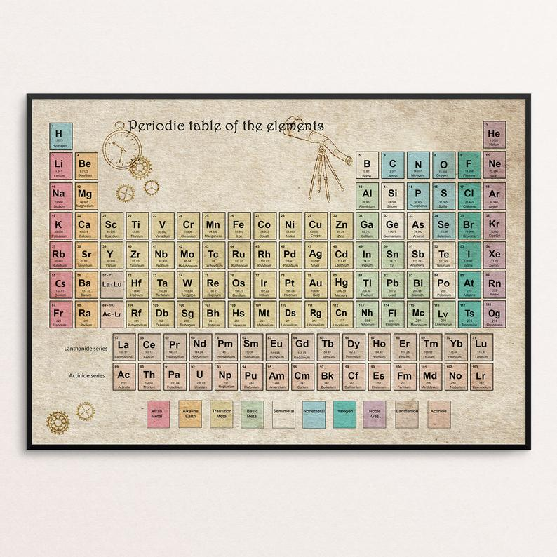 Periodic table of elements, periodic table poster, vintage
