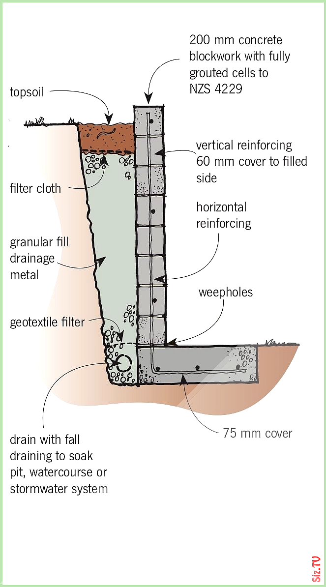 Water Retaining Wall Design Calculations Several Stumped Will Be Left By The Subj In 2020 Concrete Retaining Walls Retaining Wall Design Retaining Wall Construction