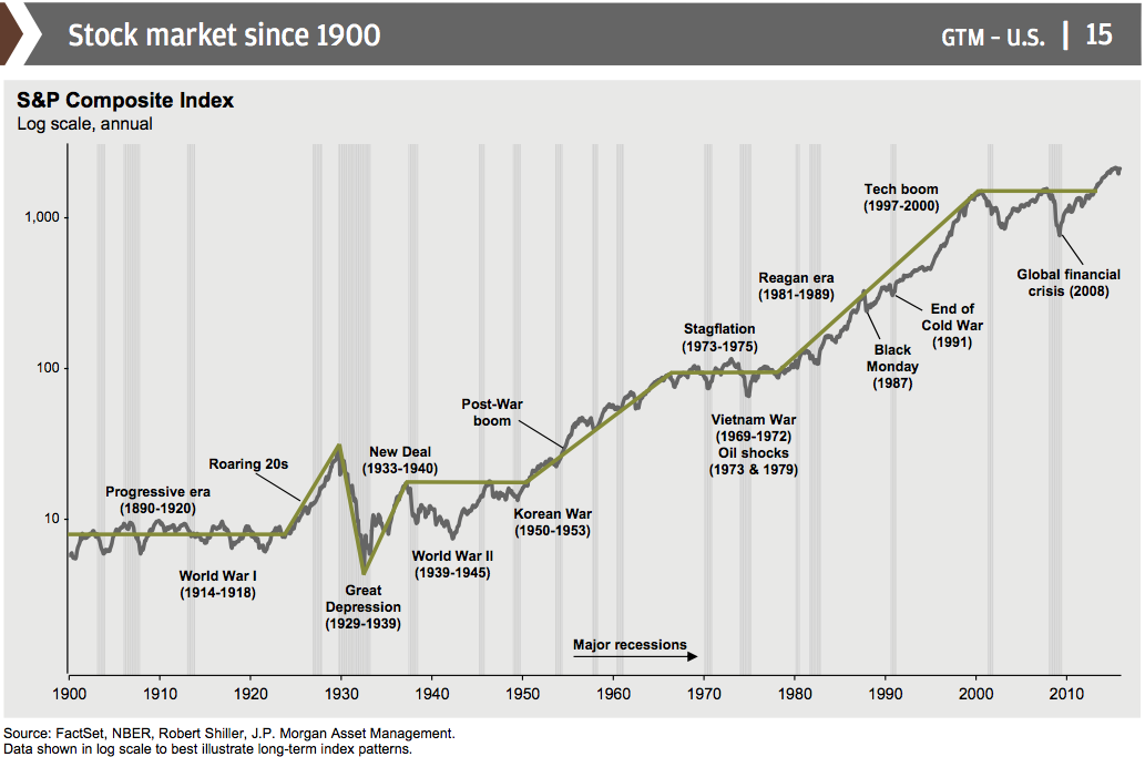 Here S The Truth About The Stock Market In 16 Charts Stock Market Stock Market History Asset Management