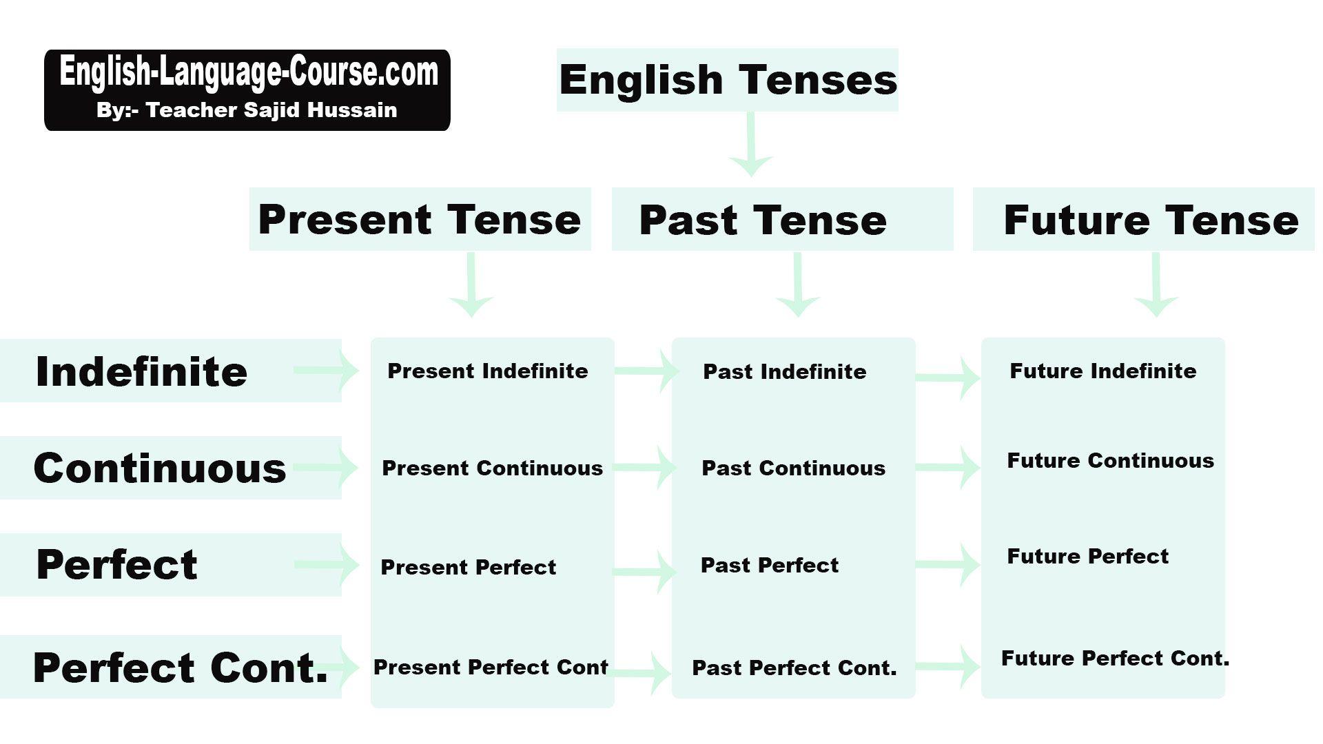 Present Past And Future Tenses English Language Course Future