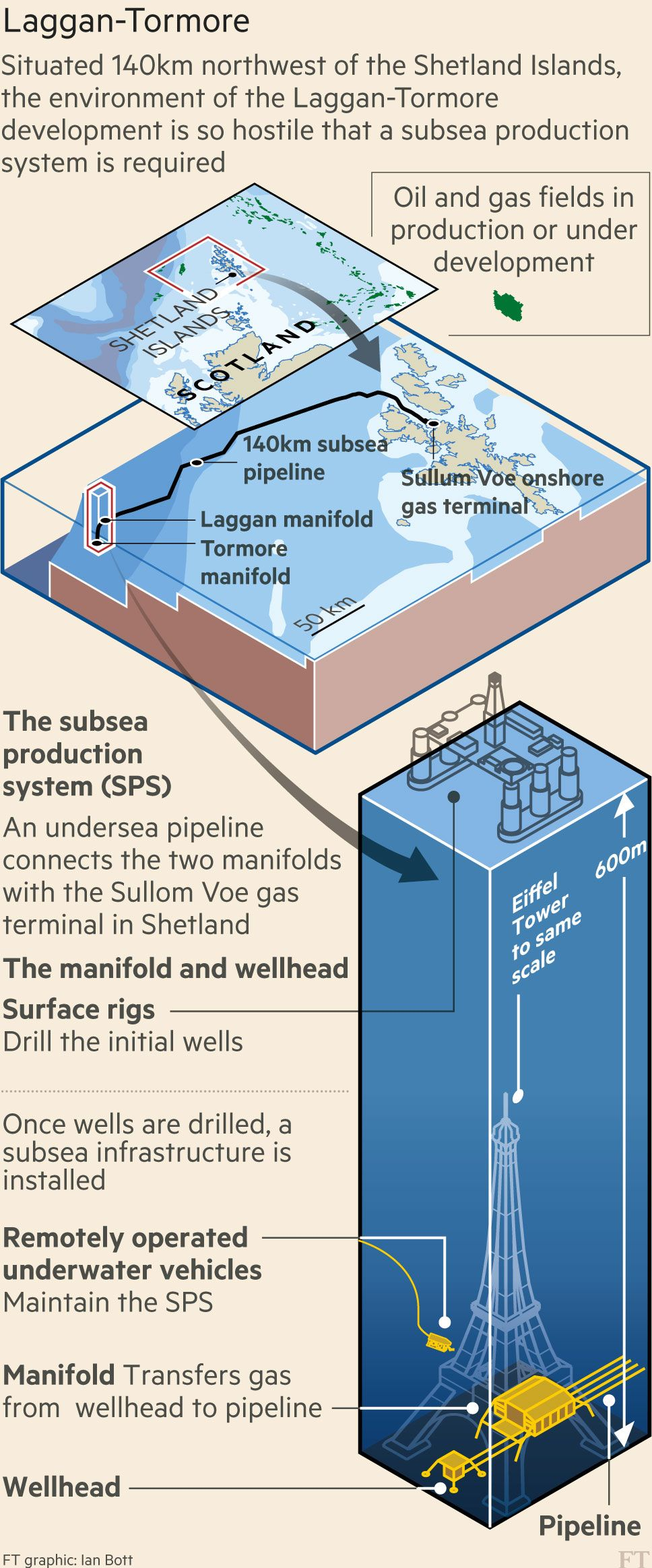 Shetland Oil Discoveries Fuel Hopes For Uk Production Oil Gas Page Design Britain