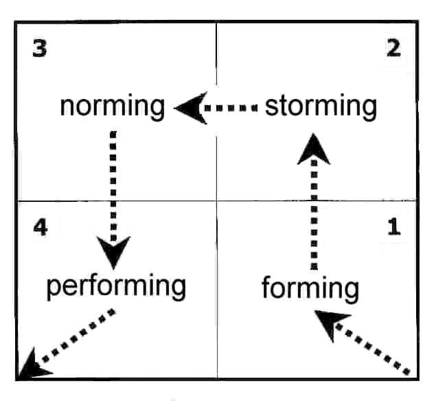 Bruce Tuckman's 1965 Forming Storming Norming Performing ...