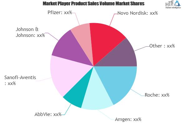 Approvals And Advancing Development In Biologics And Biosimilars Market 2020 Roche Amgen Abbvie Sanofi Sales And Marketing Marketing Trends Swot Analysis