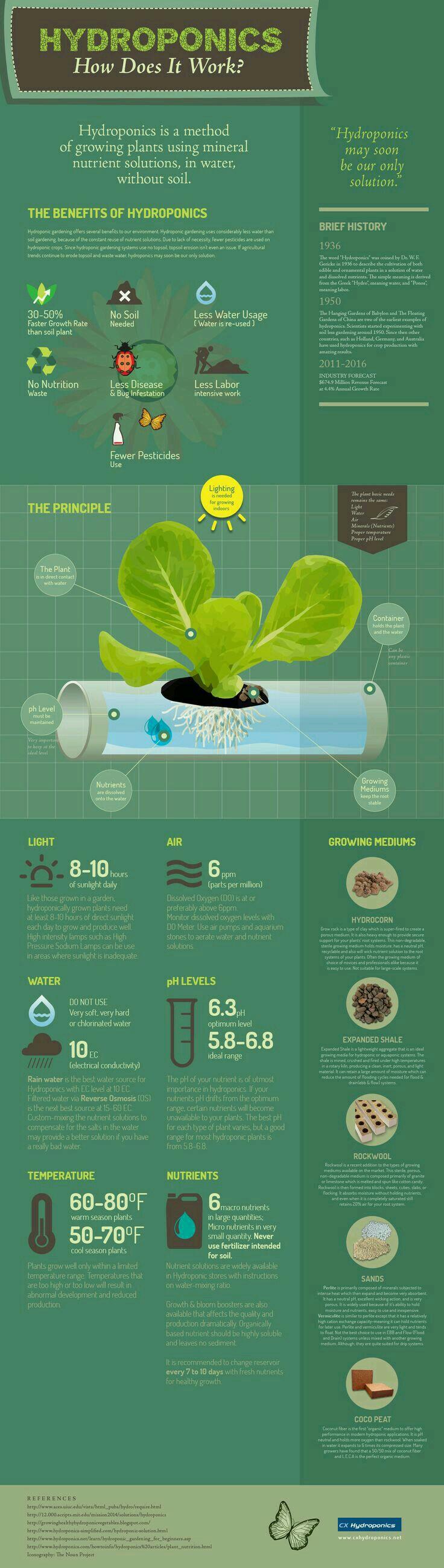 Pin by dakota worrell on urban farming pinterest hydroponics