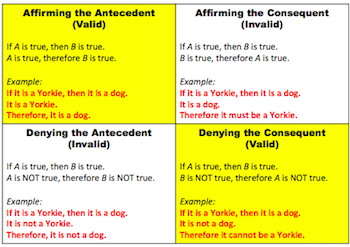 Four types of conditional reasoning.