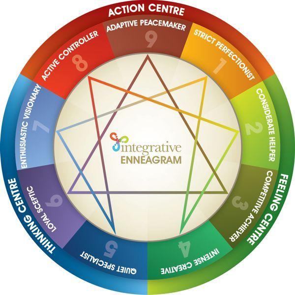 Integrative Enneagram Solutions | INTERACTIVE Enneagram Wheel ...