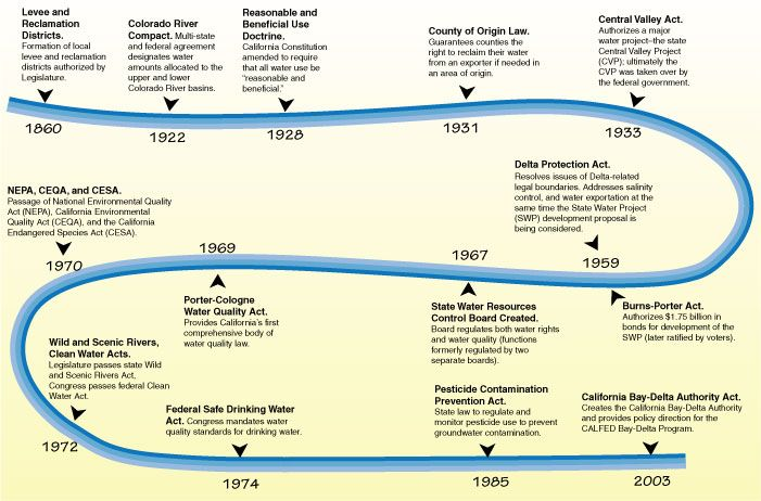 History of Water in California milestones in california s state - project timelines