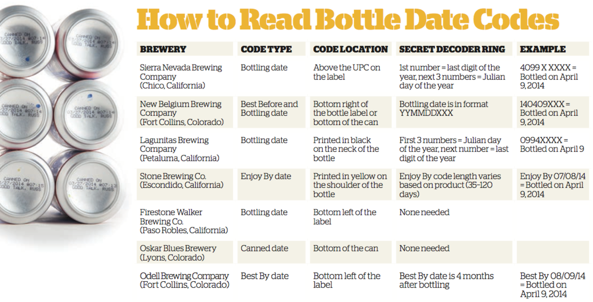 Dating beer bottles