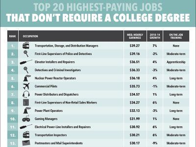 e13288e8ca48d21afe026a4bf1fa2bd6 - How To Get A High Paying Job Without College