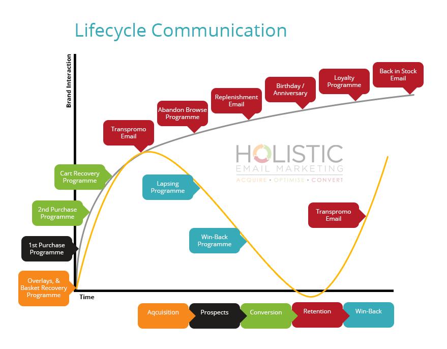 Life Cycle Marketing Budget Inbound Marketing