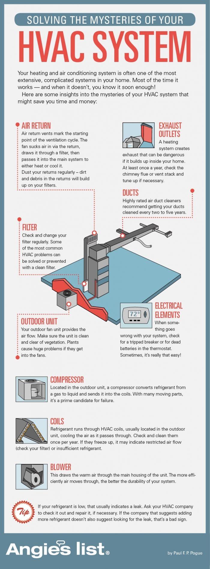 How does My HVAC System Work? Hvac maintenance, Heating