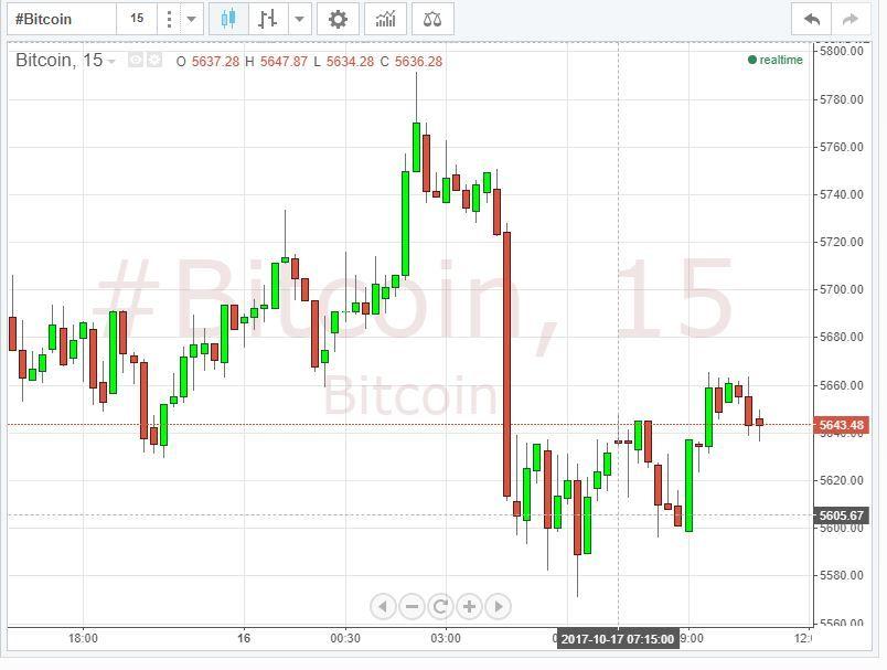 Bitcoin Bitcoin USD Live