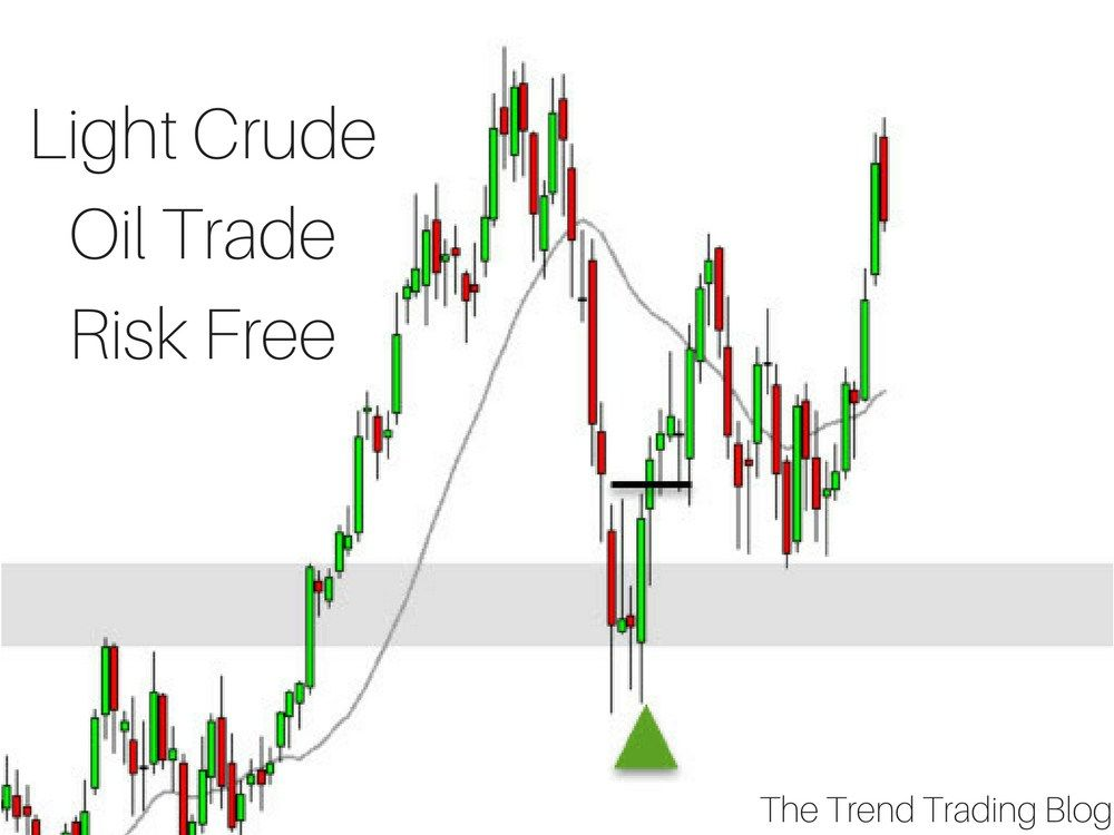 I First Entered Crude Oil On A Pullback Setup When Price Found