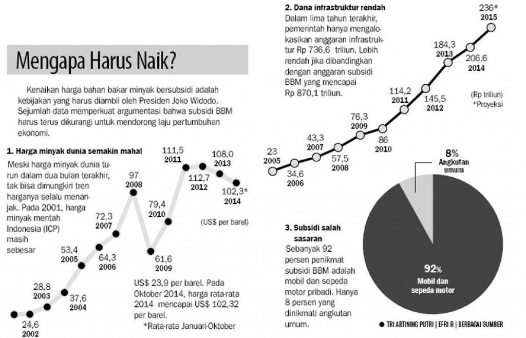 http://koran.tempo.co/konten/2014/11/24/357818/Jokowi-Butuh-Dana-Rp-5000-Triliun