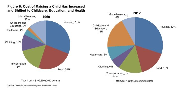 If YouRe Thinking Of Having Kids Anytime Ever This Pie Chart