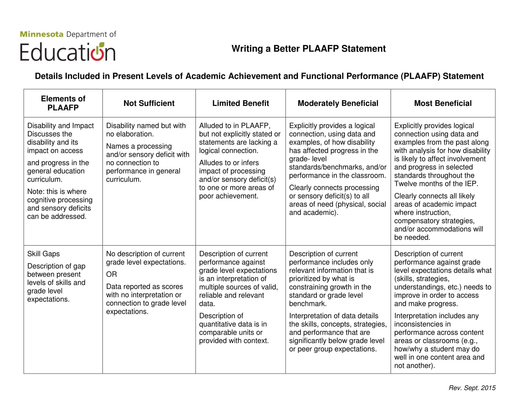 Plaafp Statement Special Education Education Iep Goals