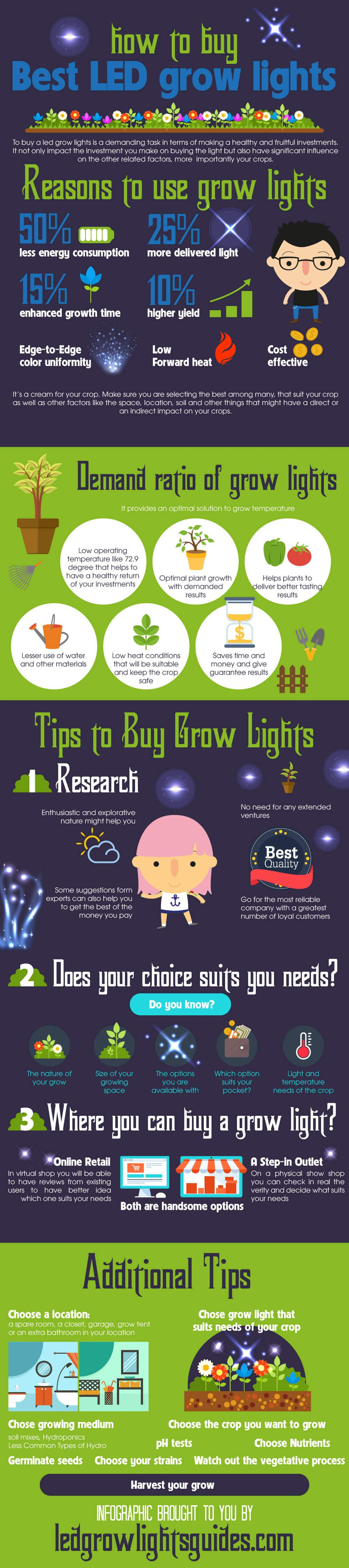 Led Grow Light In Depth Information Aquaponics Grow