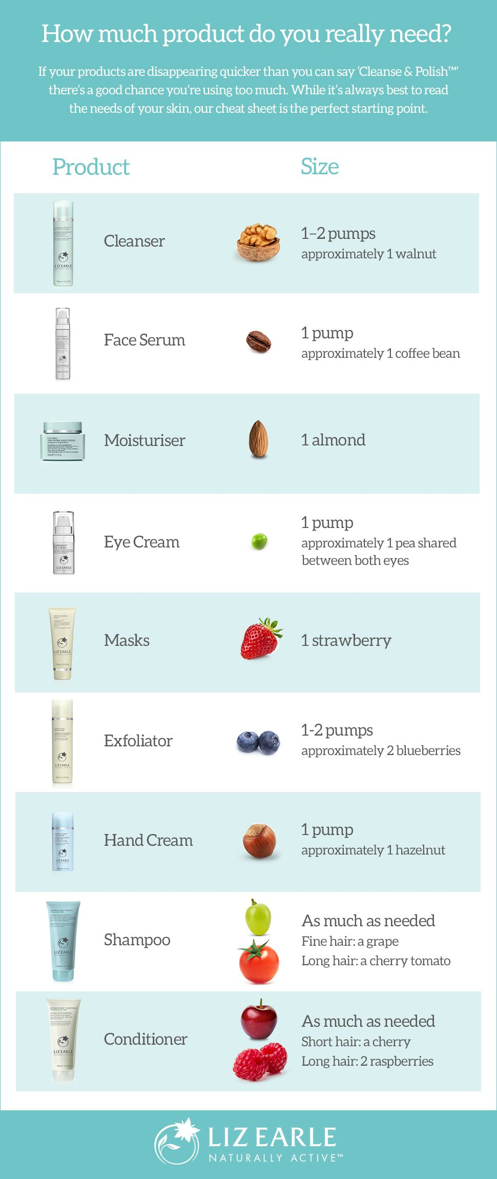 How much product do you really need? If you're products are disappearing quicker than you can say 'Cleanse & Polish', there's a good chance you're using too much. While it's always best to read the needs of your skin, our cheat sheet is the perfect starting point.