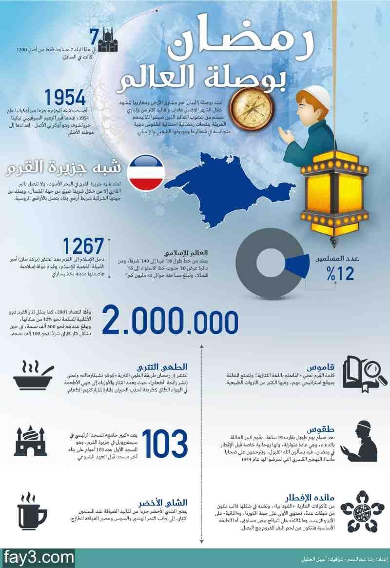 انفوجرافيك عن رمضان في شبه جزيرة القرم Map