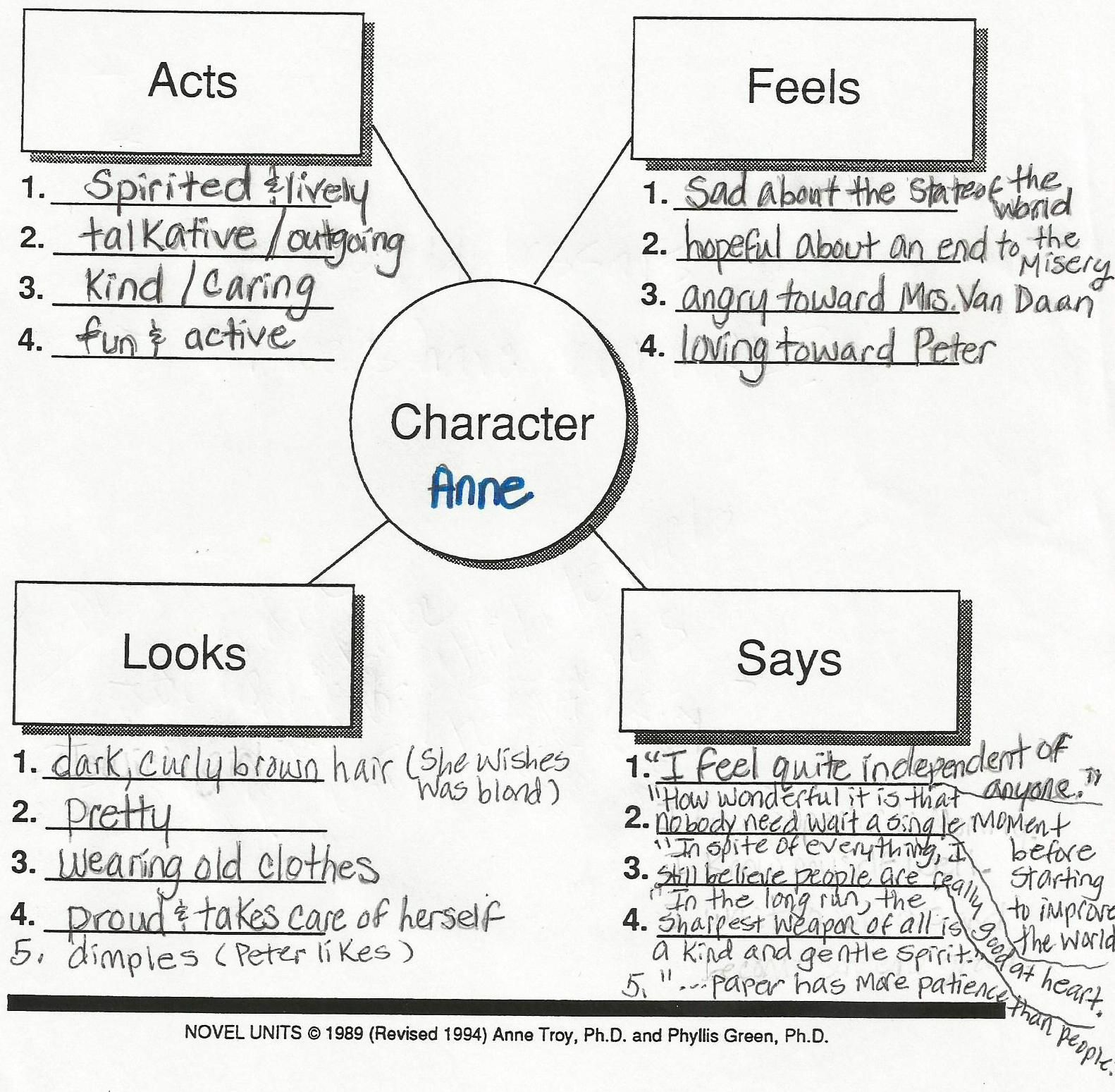Character Analysis Sample Google Search Literature Lessons