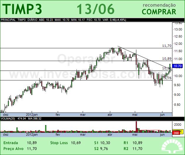 TIM PART S/A - TIMP3 - 13/06/2012 #TIMP3 #analises #bovespa