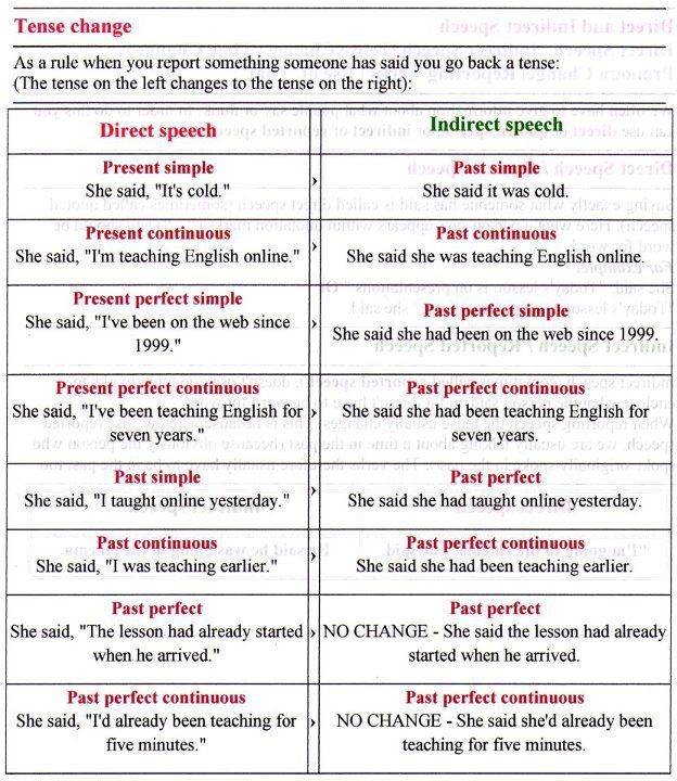 REPORTED SPEECH English, English lessons and Numeracy - basic p&l template