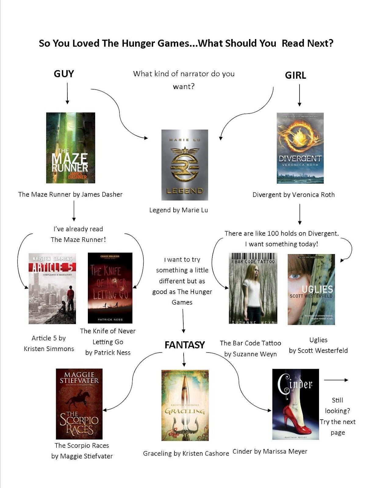 'If You Liked The Hunger Games' Flowchart Could Help You ...