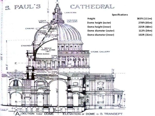Image Result For Renaissance Architecture Characteristics