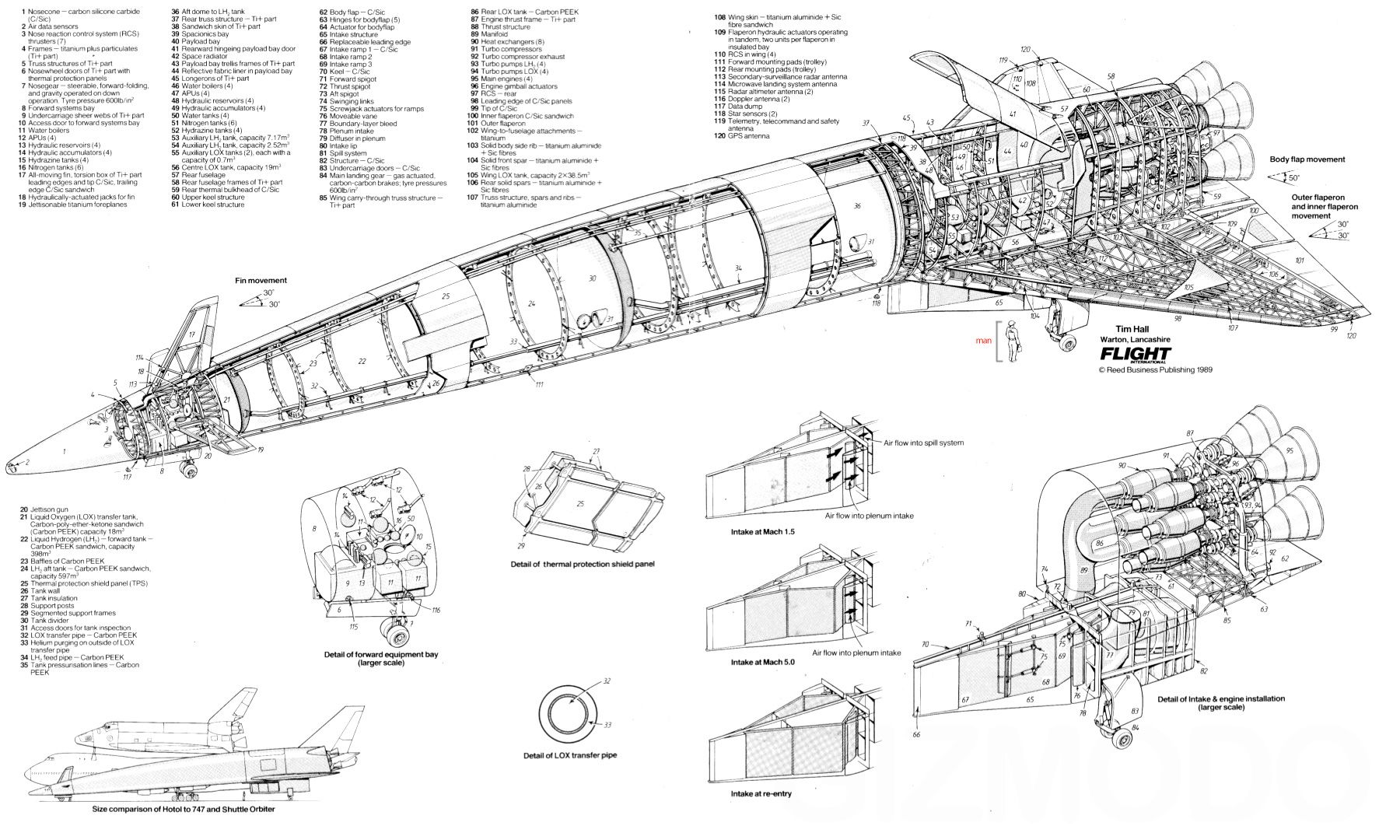 Hotol The Reusable Spaceship Coming Back From 80s World War Space Shuttle Engine Diagram Rocket Launch